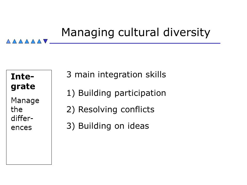 Managing cultural diversity Inte- grate Manage the differ- ences 3 main integration skills 1) Building participation 2) Resolving conflicts 3) Buildin