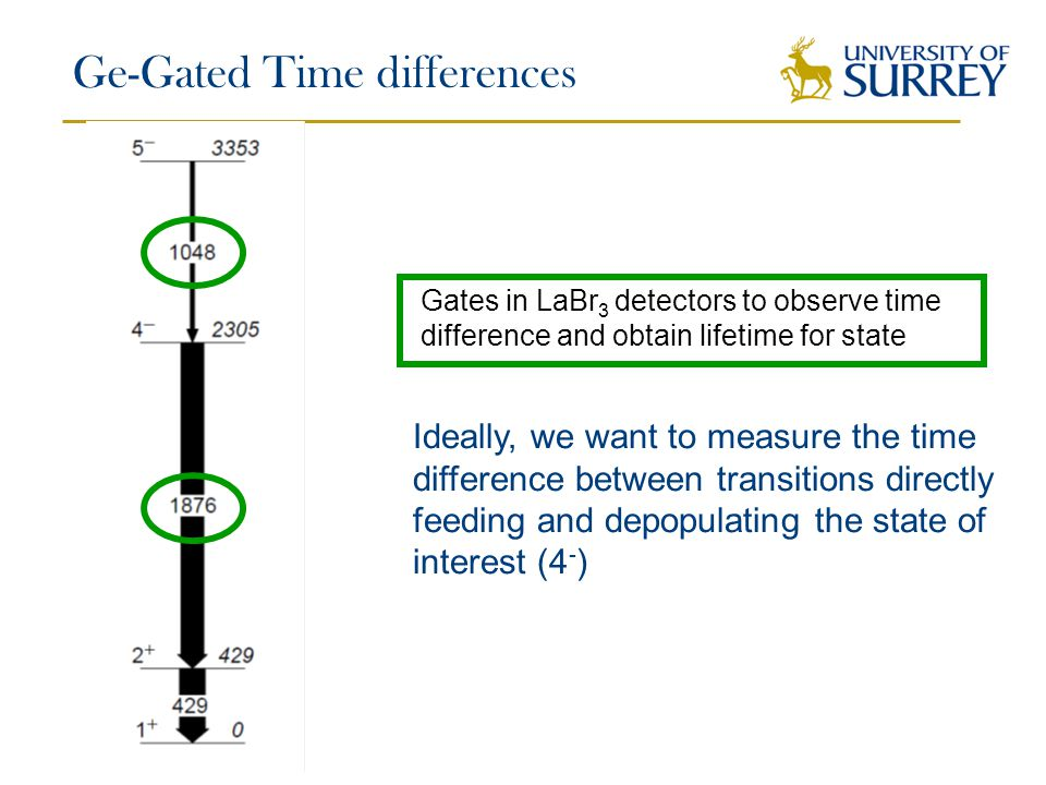 Ge-Gated Time differences Gates in LaBr 3 detectors to observe time difference and obtain lifetime for state Ideally, we want to measure the time difference between transitions directly feeding and depopulating the state of interest (4 - )