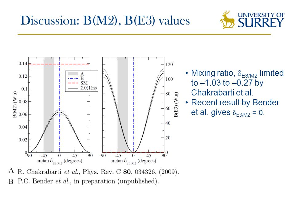 Discussion: B(M2), B(E3) values A B Mixing ratio,  E3/M2 limited to –1.03 to –0.27 by Chakrabarti et al.