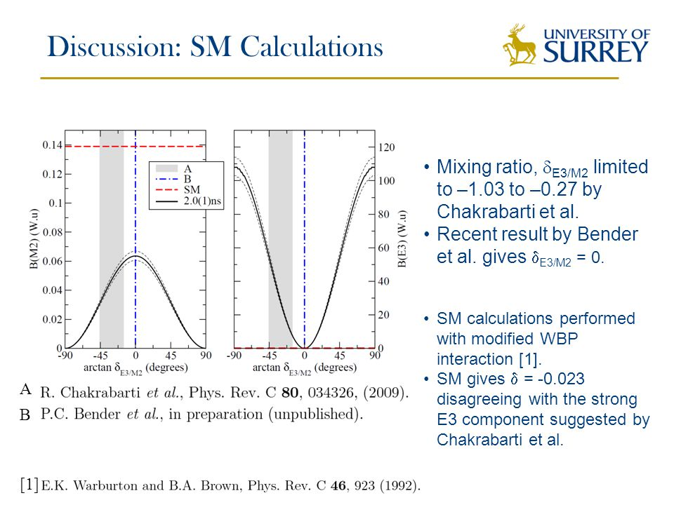 Discussion: SM Calculations A B Mixing ratio,  E3/M2 limited to –1.03 to –0.27 by Chakrabarti et al.