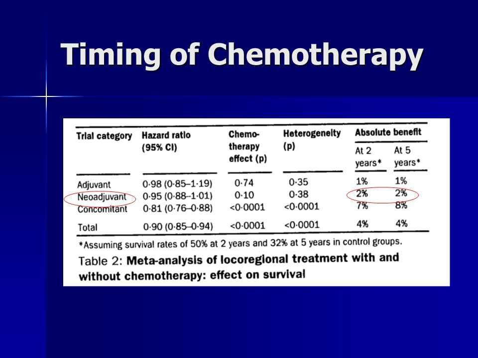 Timing of Chemotherapy