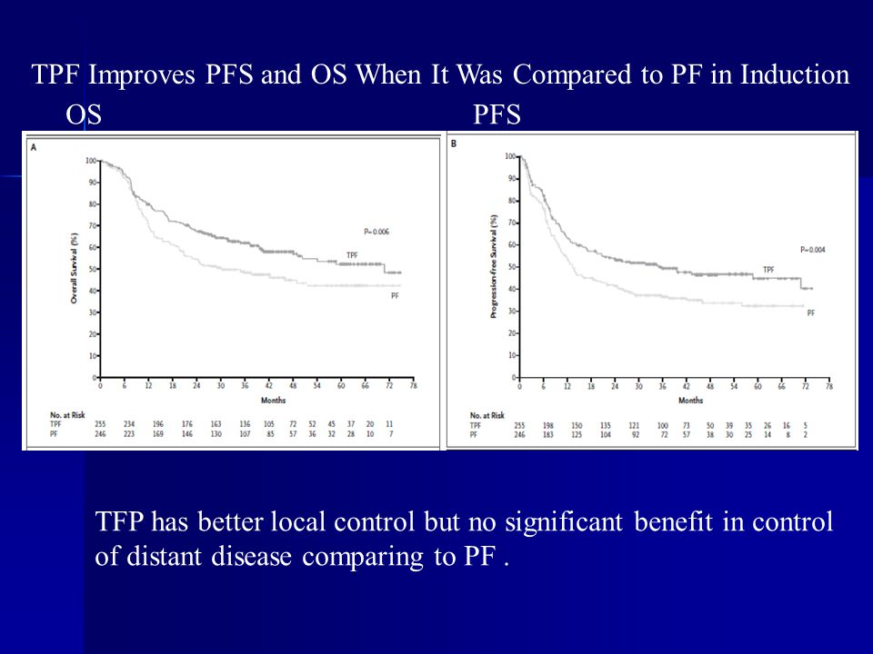 TPF Improves PFS and OS When It Was Compared to PF in Induction TFP has better local control but no significant benefit in control of distant disease comparing to PF.