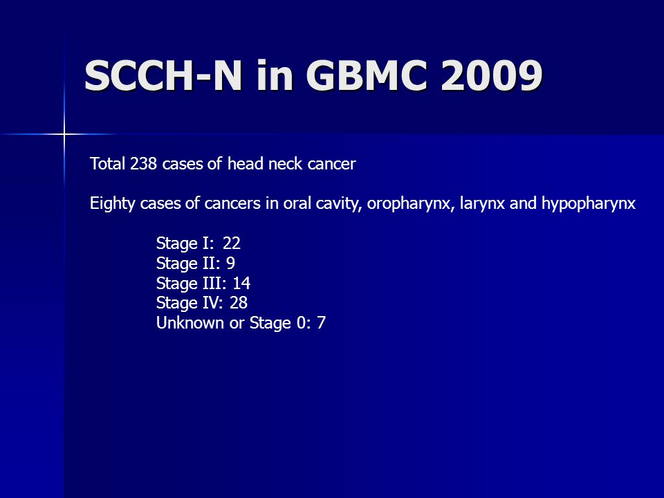 SCCH-N in GBMC 2009 Total 238 cases of head neck cancer Eighty cases of cancers in oral cavity, oropharynx, larynx and hypopharynx Stage I: 22 Stage II: 9 Stage III: 14 Stage IV: 28 Unknown or Stage 0: 7