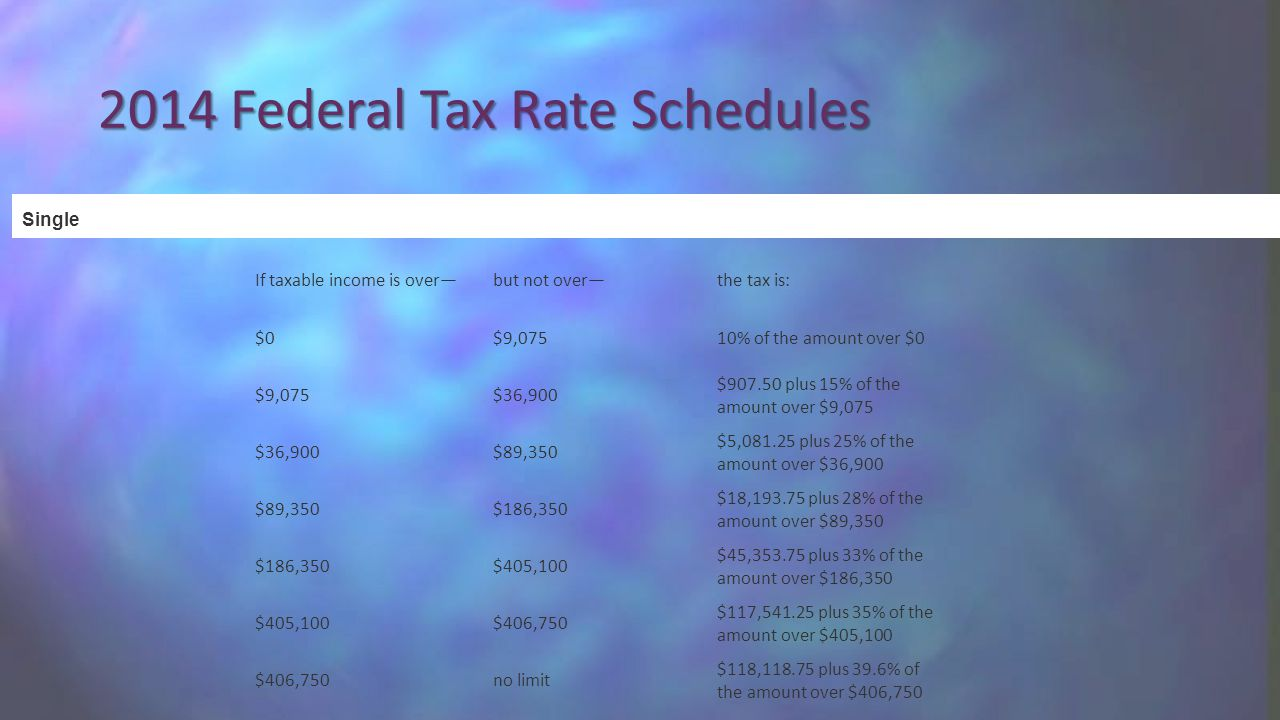 2014 Federal Tax Rate Schedules If taxable income is over—but not over—the tax is: $0$9,07510% of the amount over $0 $9,075$36,900 $907.50 plus 15% of the amount over $9,075 $36,900$89,350 $5,081.25 plus 25% of the amount over $36,900 $89,350$186,350 $18,193.75 plus 28% of the amount over $89,350 $186,350$405,100 $45,353.75 plus 33% of the amount over $186,350 $405,100$406,750 $117,541.25 plus 35% of the amount over $405,100 $406,750no limit $118,118.75 plus 39.6% of the amount over $406,750 Single