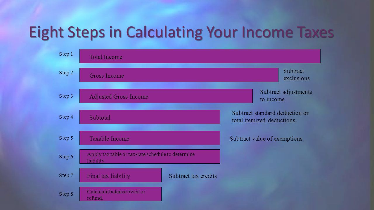 Eight Steps in Calculating Your Income Taxes Step 1 Total Income Subtract exclusions Step 2 Subtract adjustments to income.