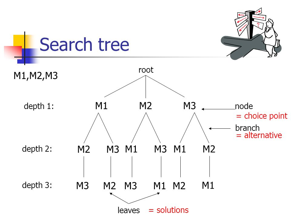 Search tree M2M1M3 M2M3 M1M3M1M2 M3 M2M3M1M2 M1 M1,M2,M3 depth 1: depth 2: depth 3: leaves node branch root = choice point = alternative = solutions