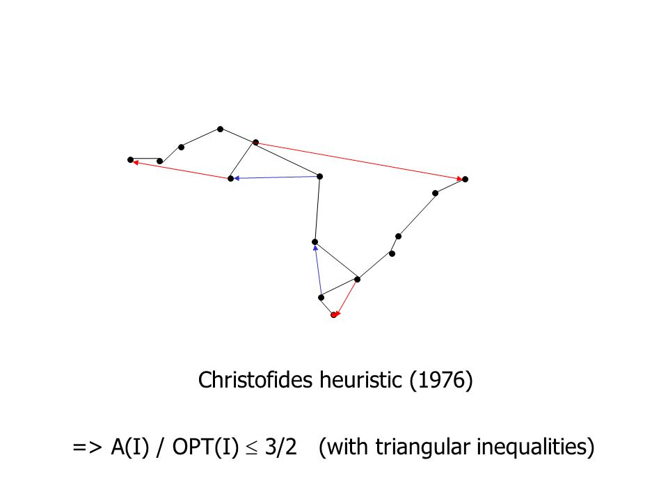 Christofides heuristic (1976) => A(I) / OPT(I)  3/2 (with triangular inequalities)