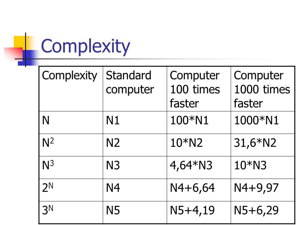 Complexity Standard computer Computer 100 times faster Computer 1000 times faster NN1100*N11000*N1 N2N2 N210*N231,6*N2 N3N3 N34,64*N310*N3 2N2N N4N4+6