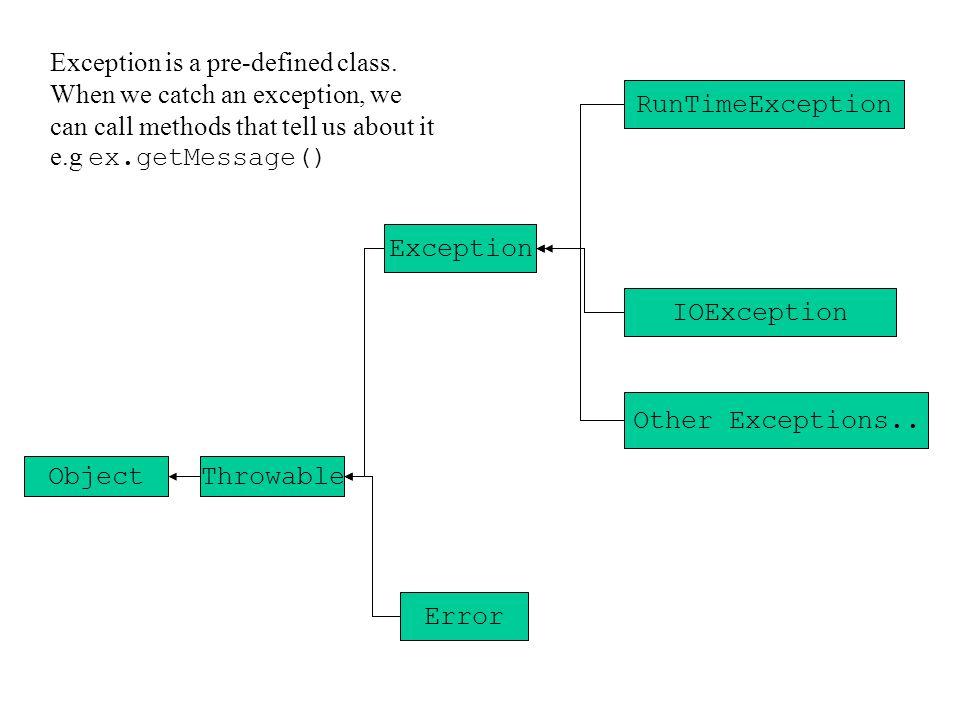 try { statement1; statement2; } catch(Exception e) { statement3; } finally { statement4; } always if s1 does NOT cause an exception if either s1 or s2 causes an exception always
