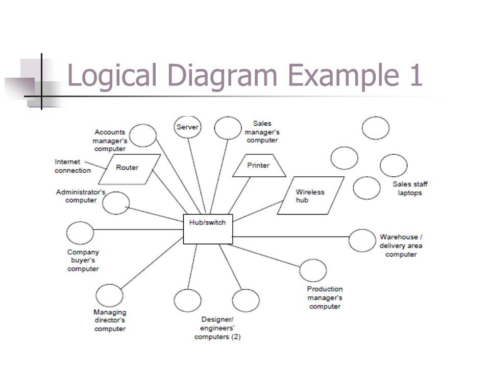 Logical Diagram Example 1