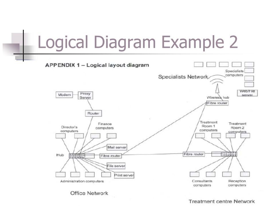 Physical Diagram Physical diagrams should include: Computers, servers, printers Connecting equipment - switches / wireless / routers Patch Panels, Drop Cables, Wall Jacks, Patch Cables.