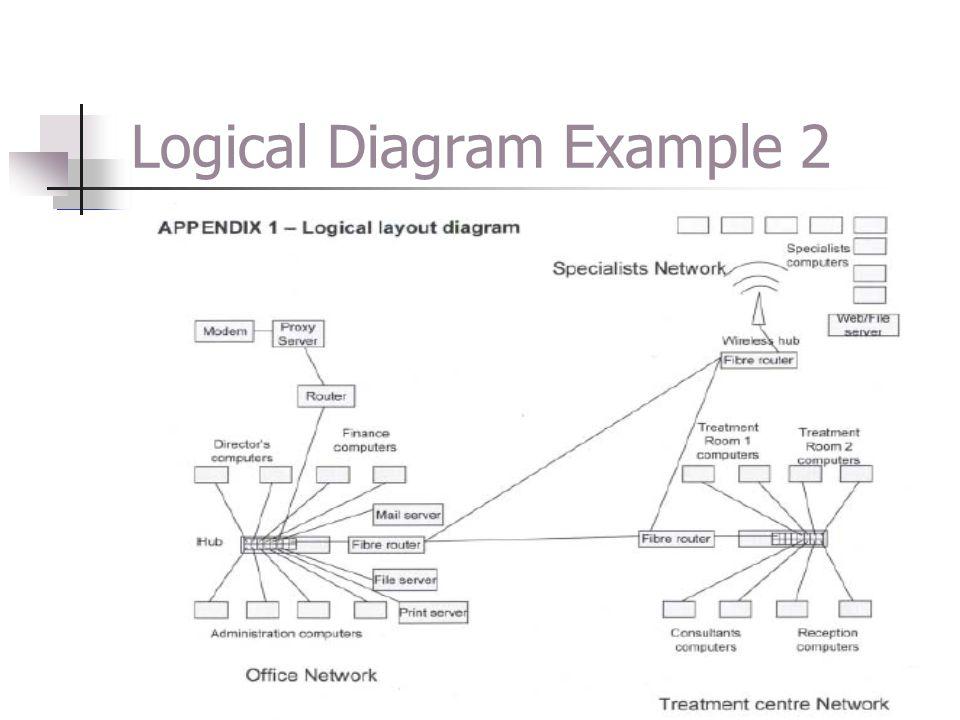 Logical Diagram Example 2