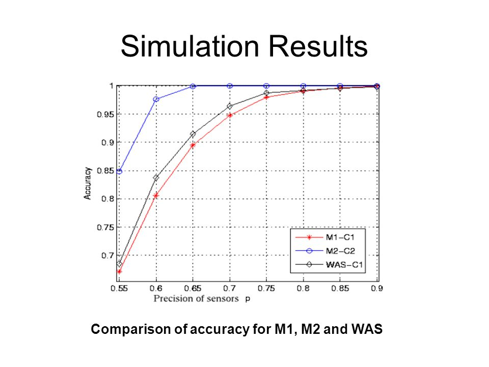 Simulation Results Comparison of accuracy for M1, M2 and WAS