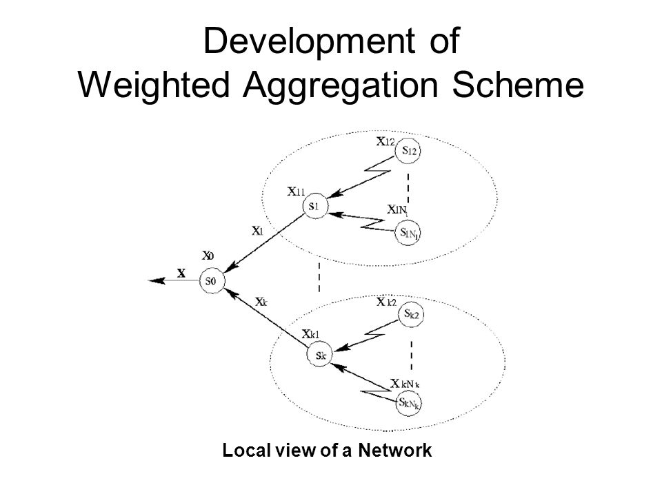 Weighted Aggregation Scheme Assumption –Transmission of one bit from a node to its parent.