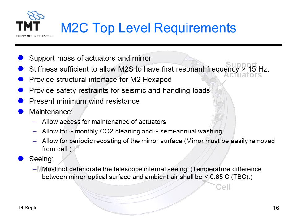 TMT.OPT.PRE.07.045.DRF01 14 September 2007 16 M2C Top Level Requirements Support mass of actuators and mirror Stiffness sufficient to allow M2S to have first resonant frequency > 15 Hz.