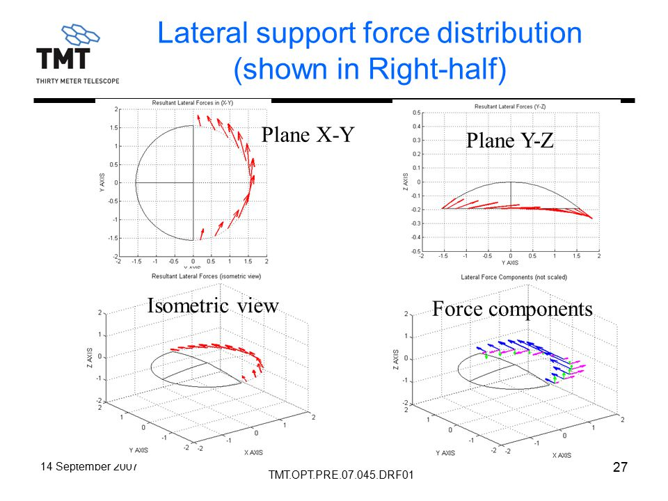 TMT.OPT.PRE.07.045.DRF01 14 September 2007 27 Lateral support force distribution (shown in Right-half) Plane X-Y Force components Isometric view Plane Y-Z