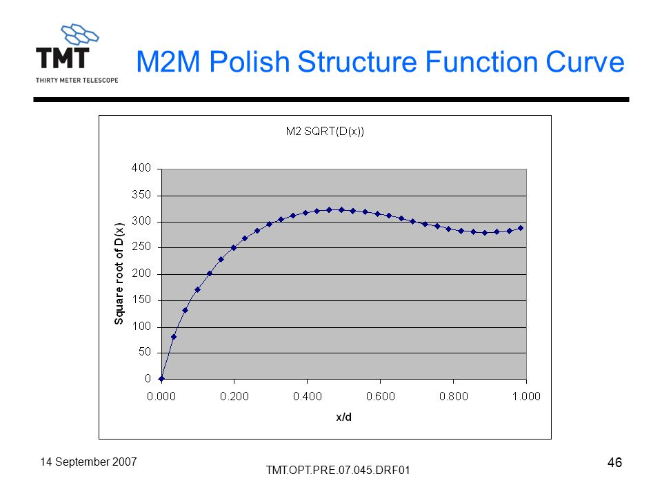 TMT.OPT.PRE.07.045.DRF01 14 September 2007 46 M2M Polish Structure Function Curve