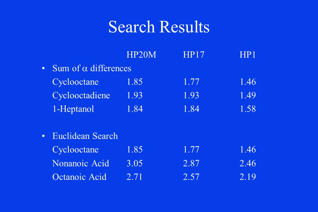 Search Results HP20MHP17HP1 Sum of  differences Cyclooctane1.851.771.46 Cyclooctadiene1.931.931.49 1-Heptanol1.841.841.58 Euclidean Search Cyclooctane1.851.771.46 Nonanoic Acid3.052.872.46 Octanoic Acid2.712.572.19