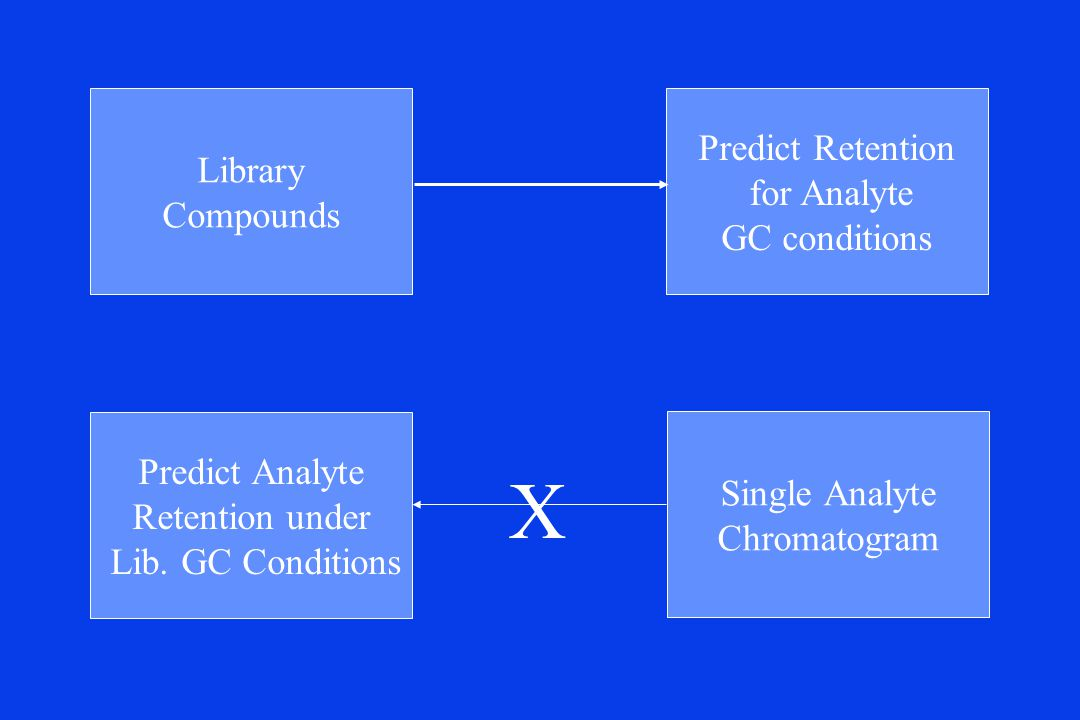 Library Compounds Predict Retention for Analyte GC conditions Predict Analyte Retention under Lib.