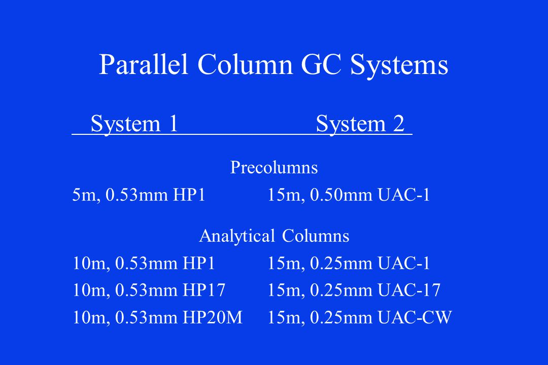 Parallel Column GC Systems System 1System 2 Precolumns 5m, 0.53mm HP115m, 0.50mm UAC-1 Analytical Columns 10m, 0.53mm HP1 15m, 0.25mm UAC-1 10m, 0.53mm HP17 15m, 0.25mm UAC-17 10m, 0.53mm HP20M 15m, 0.25mm UAC-CW