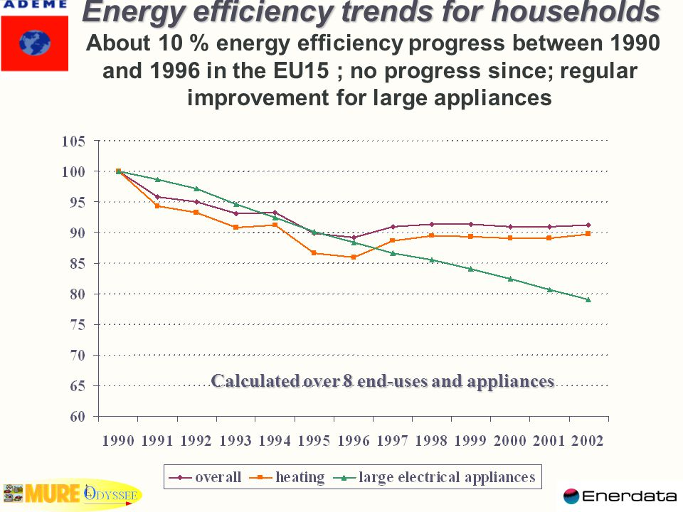 Energy efficiency trends for households Energy efficiency trends for households About 10 % energy efficiency progress between 1990 and 1996 in the EU15 ; no progress since; regular improvement for large appliances Calculated over 8 end-uses and appliances