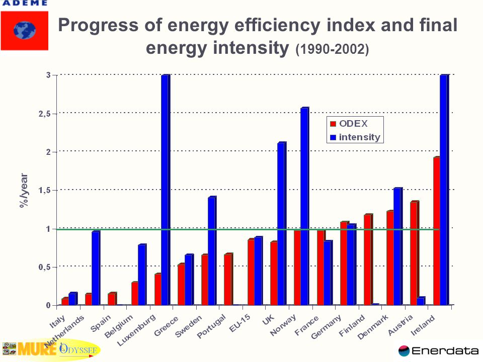 Progress of energy efficiency index and final energy intensity (1990-2002)