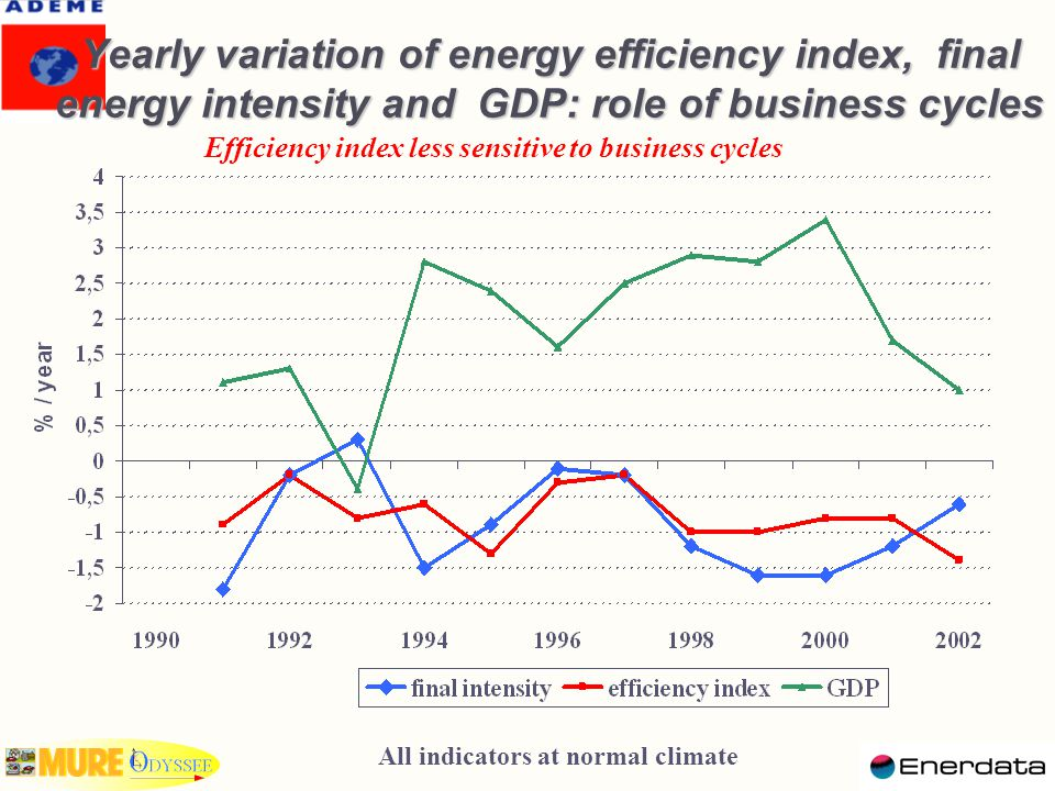 Yearly variation of energy efficiency index, final energy intensity and GDP: role of business cycles Efficiency index less sensitive to business cycles All indicators at normal climate