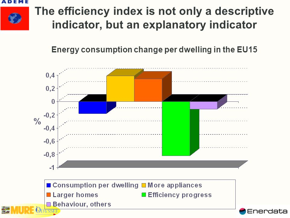 The efficiency index is not only a descriptive indicator, but an explanatory indicator Energy consumption change per dwelling in the EU15