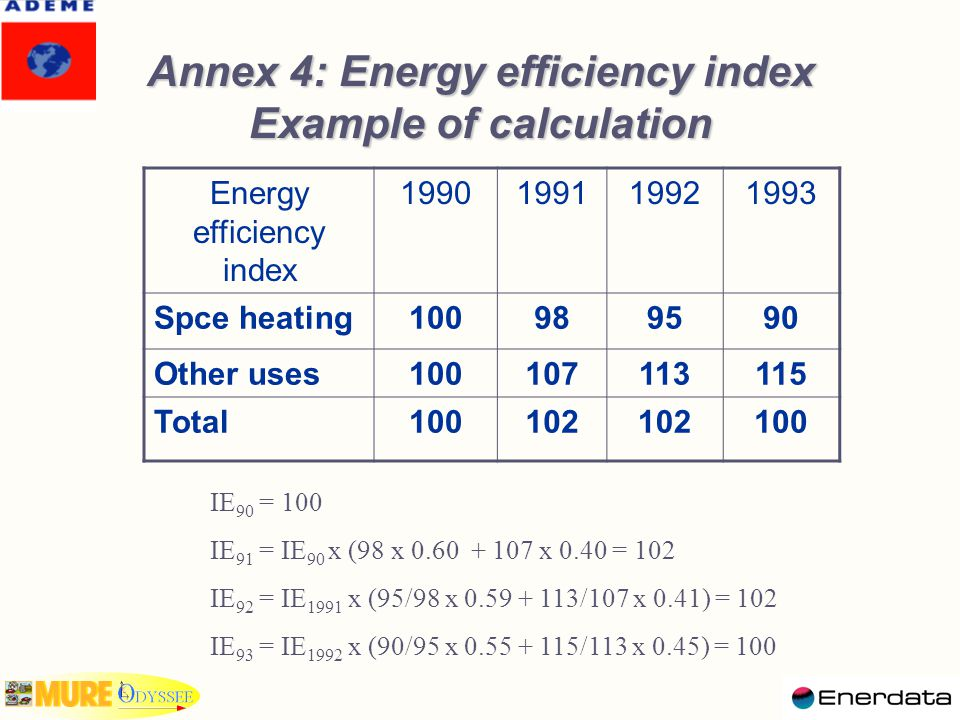 Annex 4: Energy efficiency index Example of calculation Energy efficiency index 1990199119921993 Spce heating100989590 Other uses100107113115 Total100
