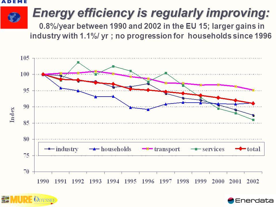 Energy efficiency index in selected EU-15 countries