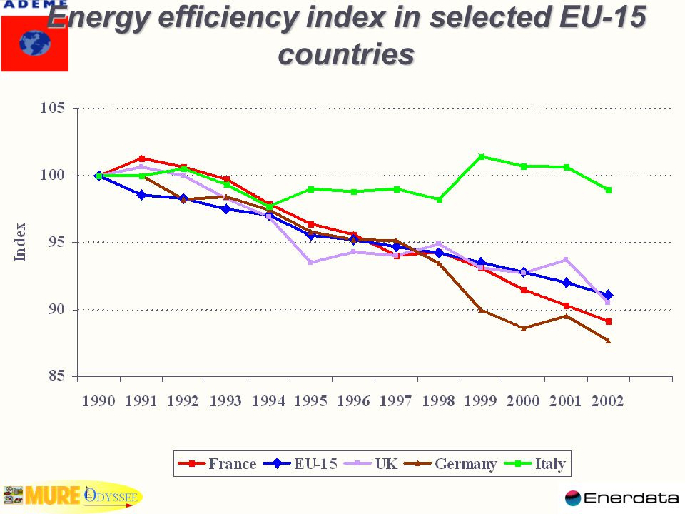 Energy efficiency index in selected EU-15 countries