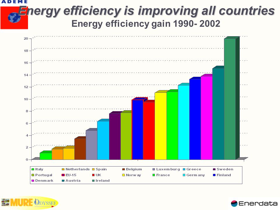 Energy efficiency index for industry   Evaluation carried out at the level of 9 branches : 4 main branches: chemicals, food, textile & leather and equipment goods; 3 energy intensive branches: steel, cement and pulp & paper 2 residual branches: other primary metals ( ie primary metals minus steel), other metallic minerals ( ie non metallic mineral minus cement)   Unit consumption expressed in terms of energy used   per ton produced for energy intensive products (steel, cement, and paper)   per unit of production index for the other branches