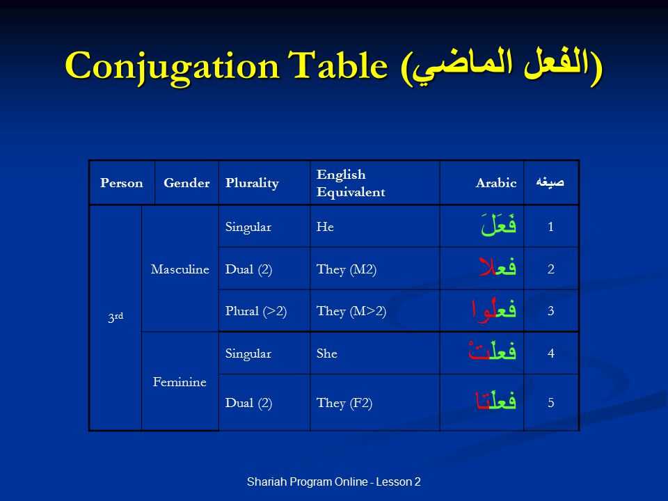 Shariah Program Online - Lesson 2 Conjugation Table ( الفعل الماضي ) PersonGenderPlurality English Equivalent Arabic صيغه 3 rd Masculine SingularHe فَ