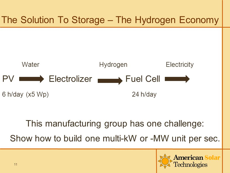 The Solution To Storage – The Hydrogen Economy Water Hydrogen Electricity PV Electrolizer Fuel Cell 6 h/day (x5 Wp) 24 h/day This manufacturing group