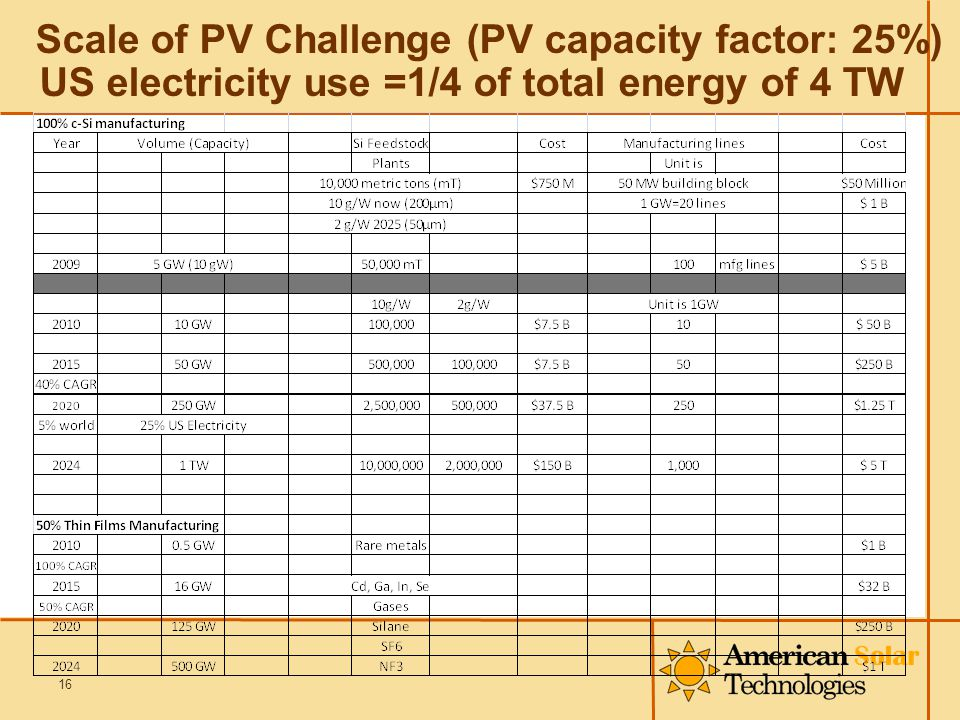 Scale of PV Challenge (PV capacity factor: 25%) US electricity use =1/4 of total energy of 4 TW 16