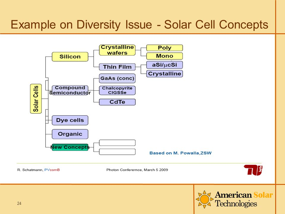 Example on Diversity Issue - Solar Cell Concepts 24
