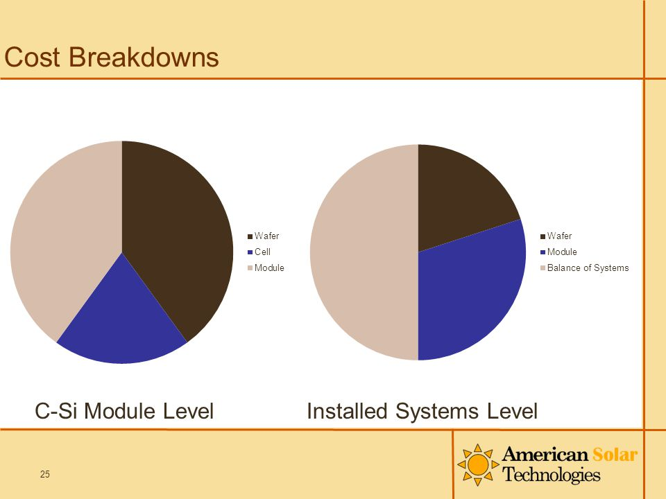 Cost Breakdowns 25 C-Si Module LevelInstalled Systems Level