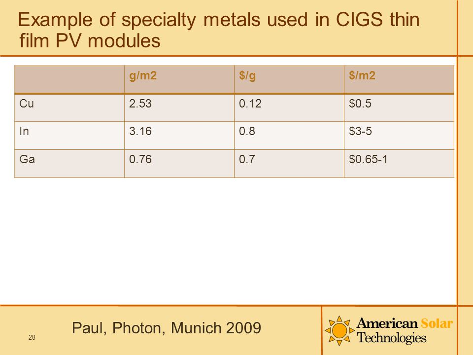 Example of specialty metals used in CIGS thin film PV modules g/m2$/g$/m2 Cu2.530.12$0.5 In3.160.8$3-5 Ga0.760.7$0.65-1 28 Paul, Photon, Munich 2009