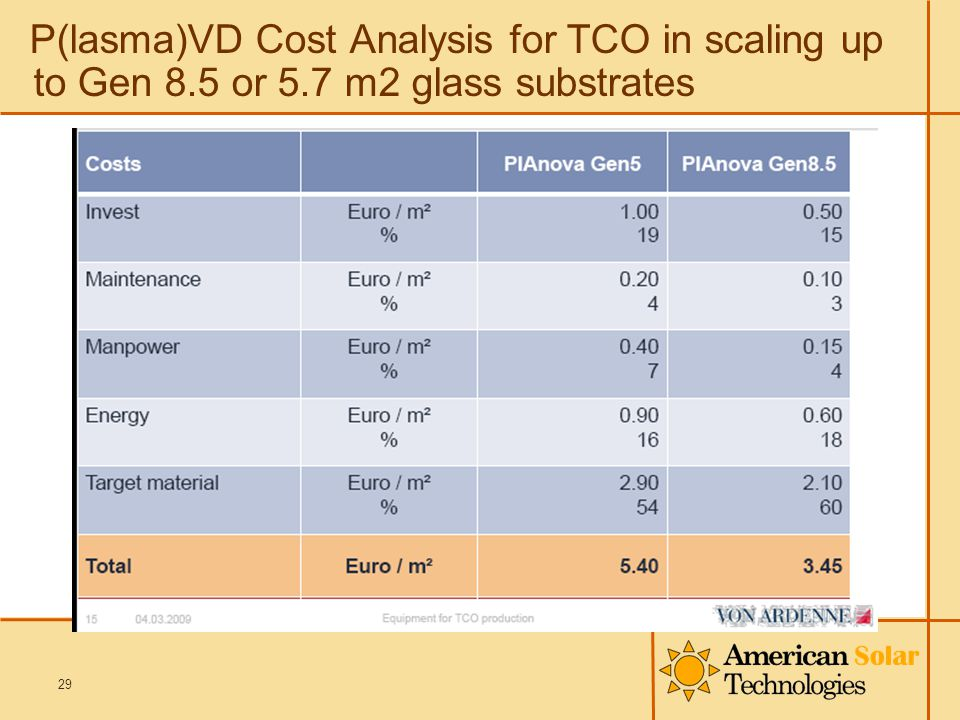 P(lasma)VD Cost Analysis for TCO in scaling up to Gen 8.5 or 5.7 m2 glass substrates 29
