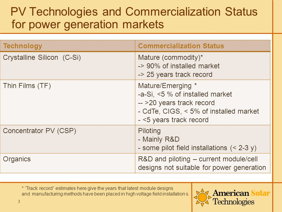 PV Technologies and Commercialization Status for power generation markets TechnologyCommercialization Status Crystalline Silicon (C-Si)Mature (commodi