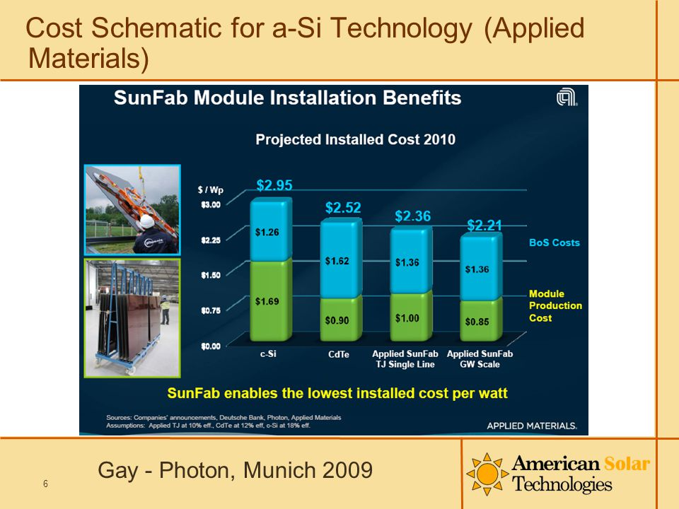 Cost Schematic for a-Si Technology (Applied Materials) 6 Gay - Photon, Munich 2009