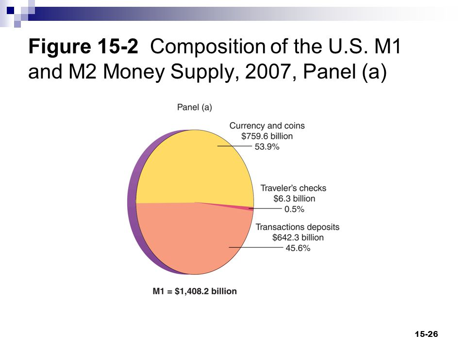 Figure 15-2 Composition of the U.S. M1 and M2 Money Supply, 2007, Panel (a) 15-26