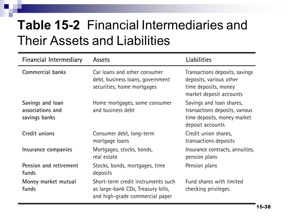 Table 15-2 Financial Intermediaries and Their Assets and Liabilities 15-38