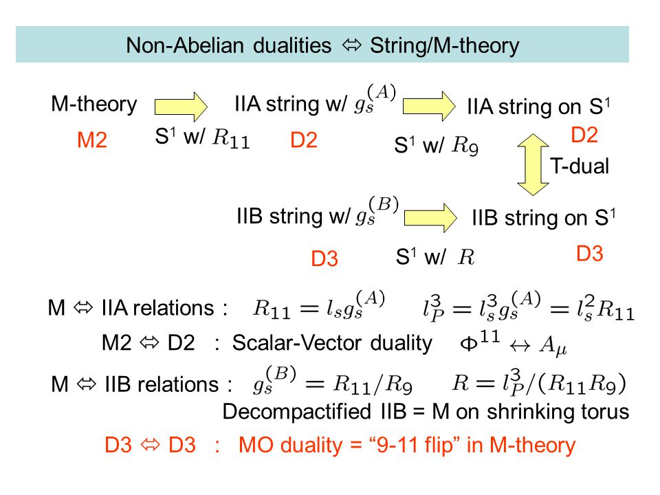 Non-Abelian dualities  String/M-theory M-theory S 1 w/ IIA string w/ IIA string on S 1 S 1 w/ T-dual IIB string on S 1 S 1 w/ IIB string w/ M  IIA relations : M  IIB relations : M2D2 D3 M2  D2 : Scalar-Vector duality D3  D3 : MO duality = 9-11 flip in M-theory Decompactified IIB = M on shrinking torus