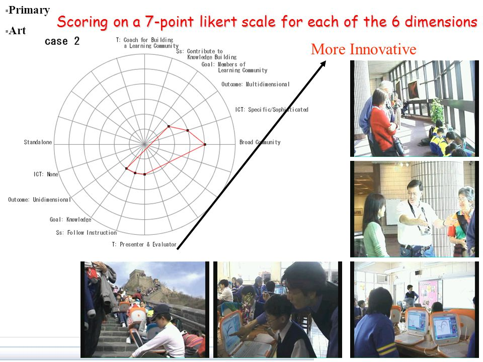  Primary  Art More Innovative Scoring on a 7-point likert scale for each of the 6 dimensions