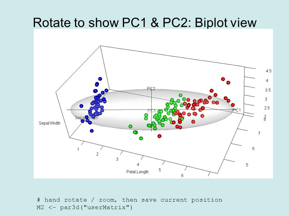 Rotate to show PC1 & PC2: Biplot view # hand rotate / zoom, then save current position M2 <- par3d( userMatrix )