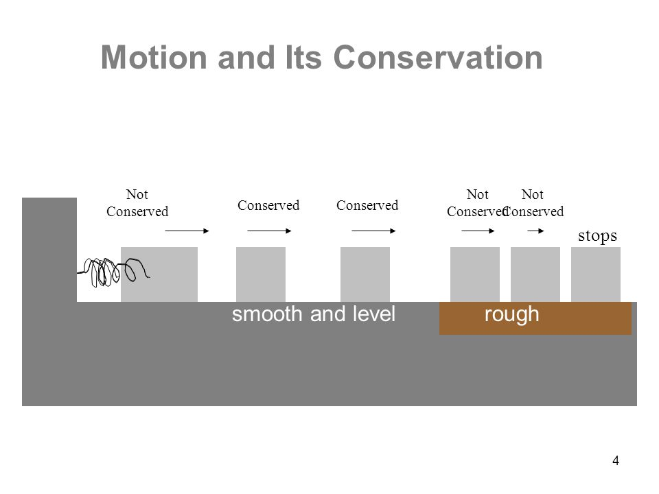 4 stops Conserved Not Conserved smooth and levelrough Motion and Its Conservation