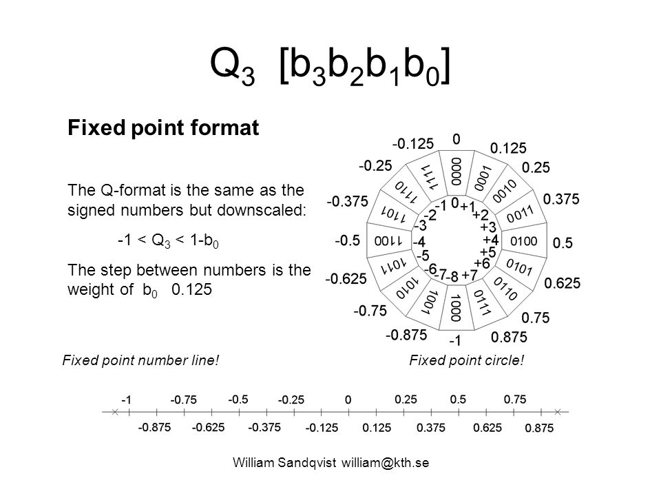 William Sandqvist william@kth.se Floating point (Nibble) Floating point format Sign b 3 Significand 1.b 0 1.0 2 = 1.0 10 1.1 2 = 1.5 10 Exponent b 2 b 1 -1 (exess1) 2 00-1 = 0.5 2 01-1 = 1 2 10-1 = 2 2 11-1 = 4 + 1.0  0.5 = +0.5 + 1.0  1 = +1 + 1.0  2 = +2 + 1.0  4 = +4 + 1.5  0.5 = +0.75 + 1.5  1 = +1.5 + 1.5  2 = +3 + 1.5  4 = +6 - 1.0  0.5 = -0.5 - 1.0  1 = -1 - 1.0  2 = -2 - 1.0  4 = -4 - 1.5  0.5 = -0.75 - 1.5  1 = -1.5 - 1.5  2 = -3 - 1.5  4 = -6 Floating point number line!