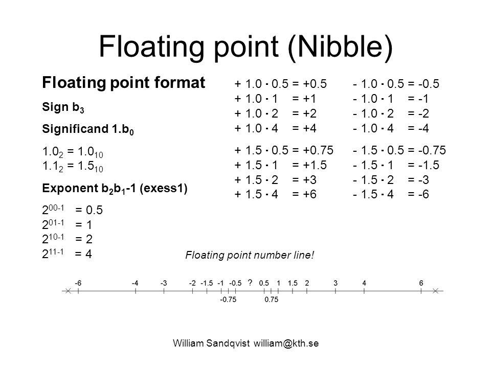 William Sandqvist william@kth.se Quantisation error Maximum Quantisation Error MQE: Fixed point: (2 -3 )/2 = 2 -4 = 0.125/2 = 0.0625 Float: (6-4)/2 = 1