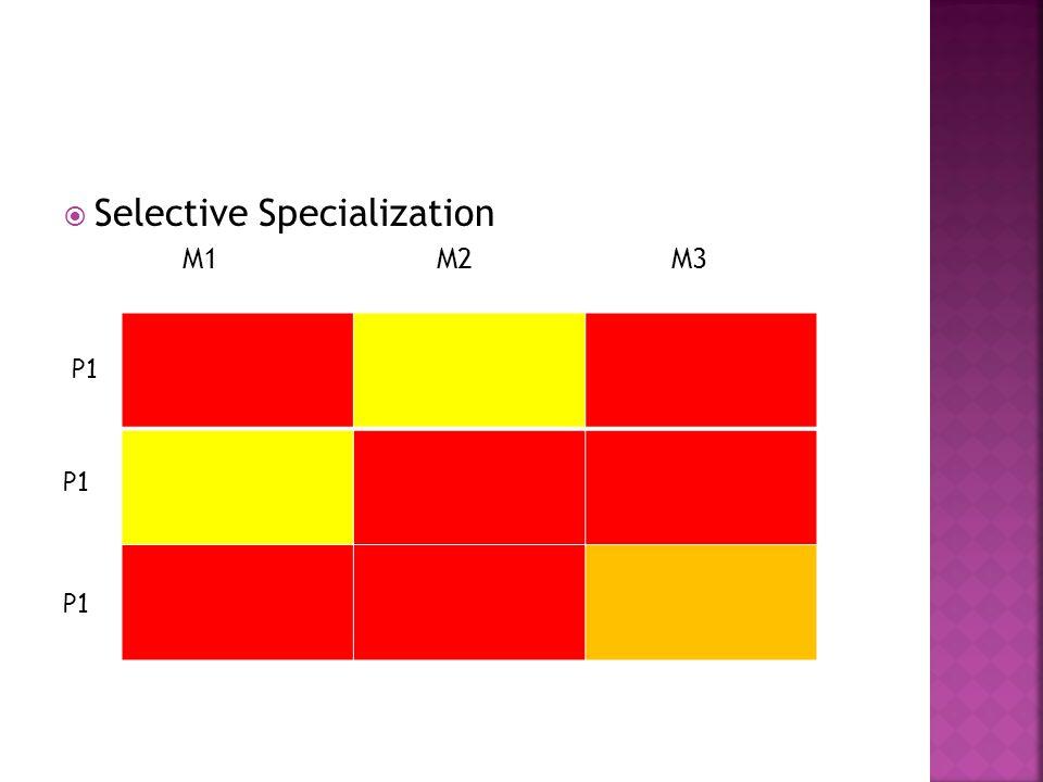 Selective Specialization M1 M2 M3 P1